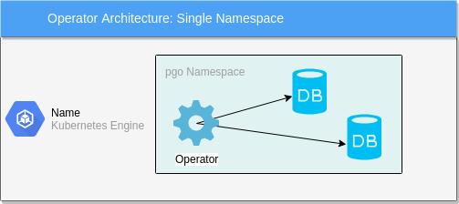 Crunchy Data PostgreSQL Operator Documentation