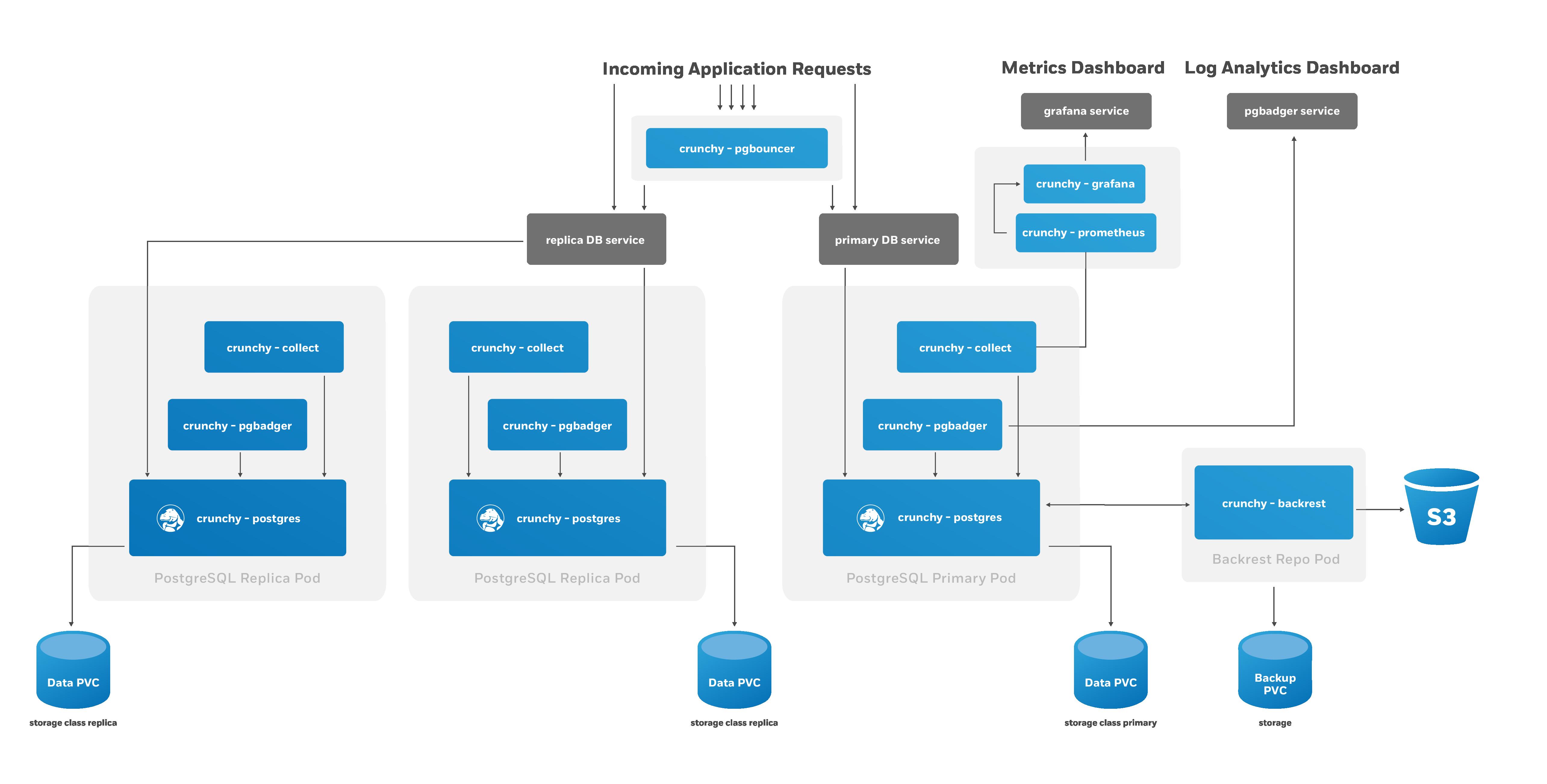 PostgreSQL HA Cluster