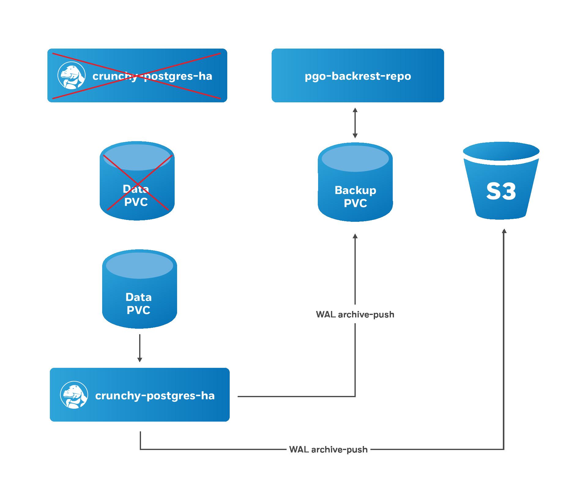PostgreSQL Operator Restore Step 2