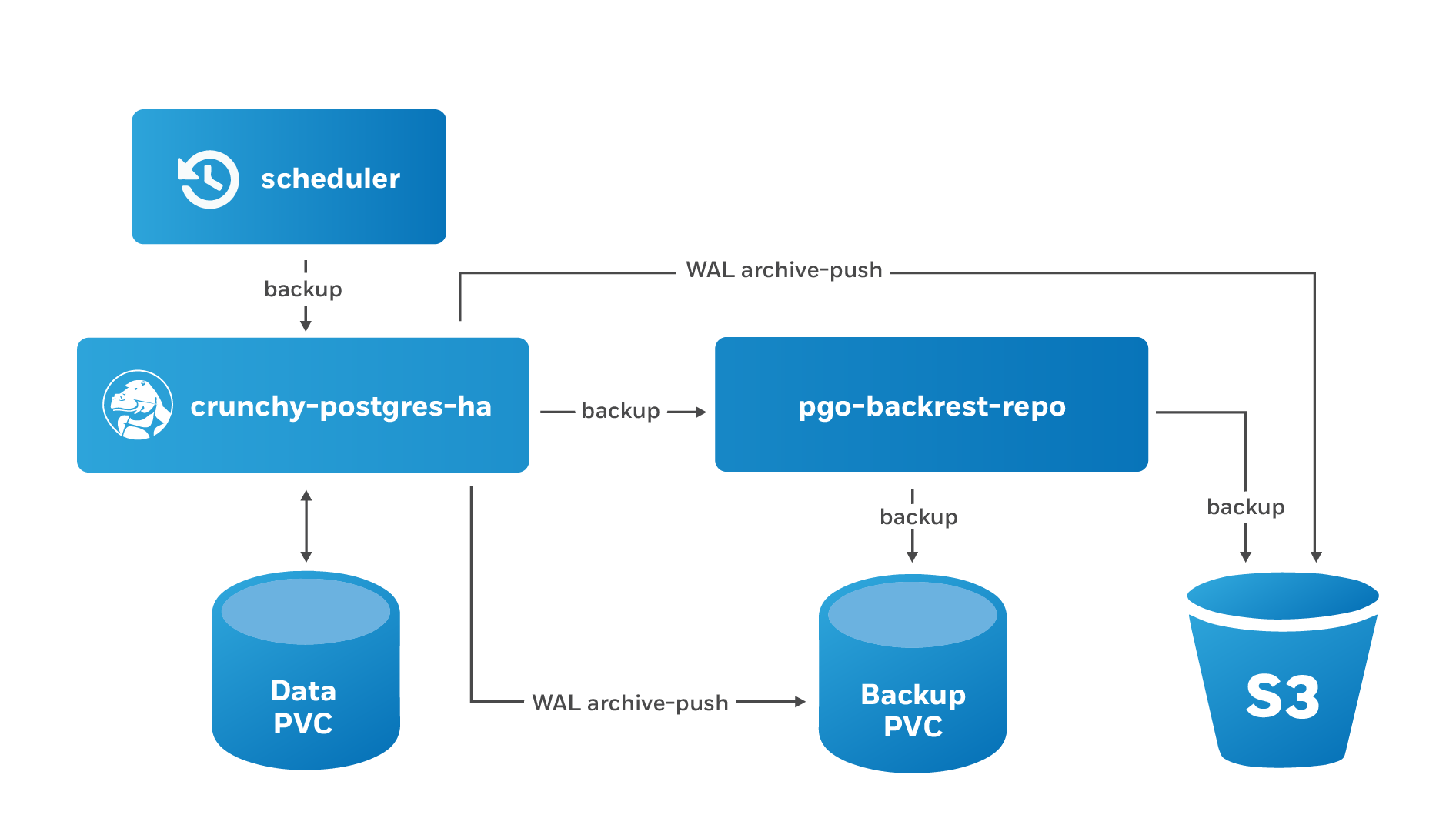 PostgreSQL Operator Schedule Backups