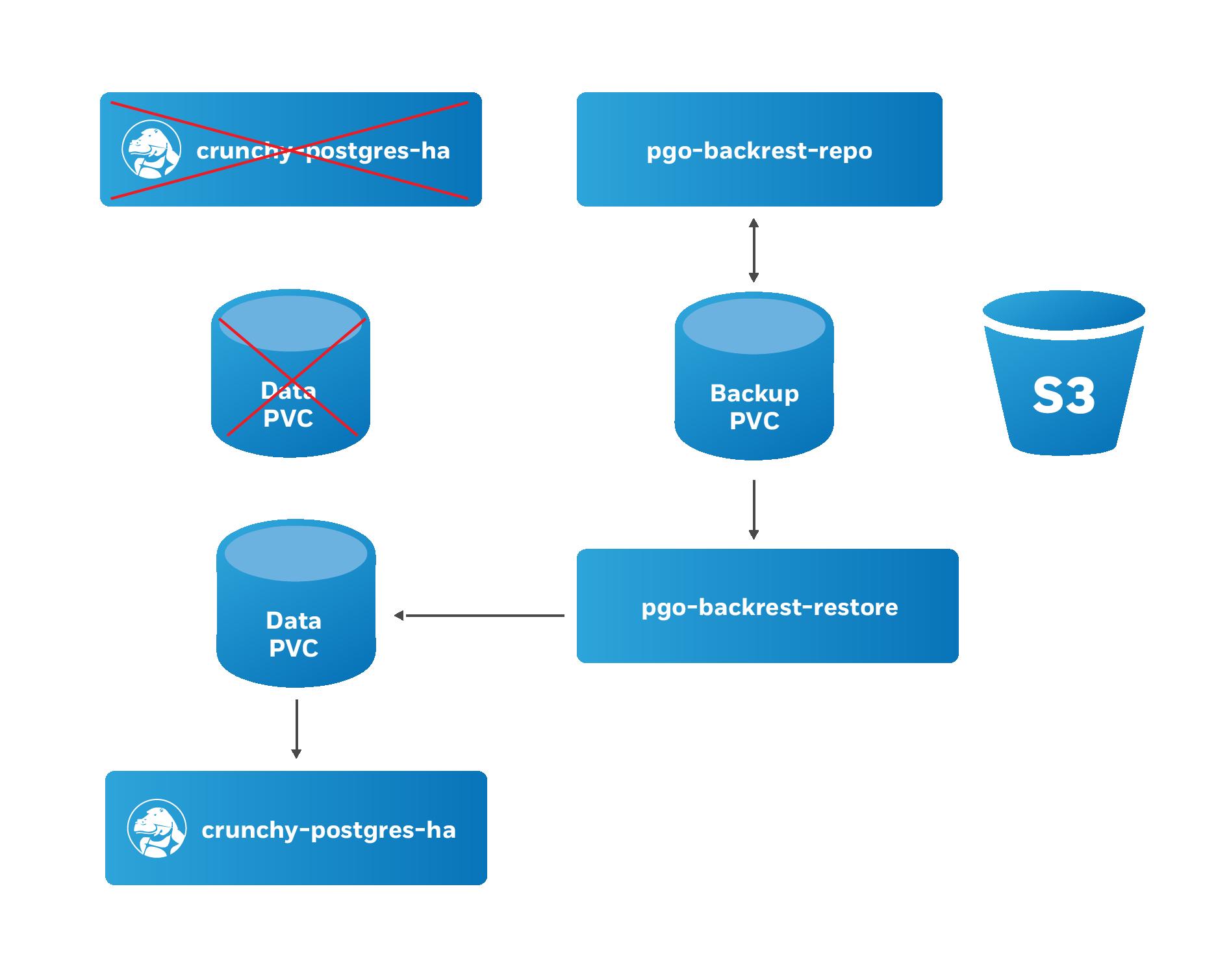 PostgreSQL Operator Restore Step 1
