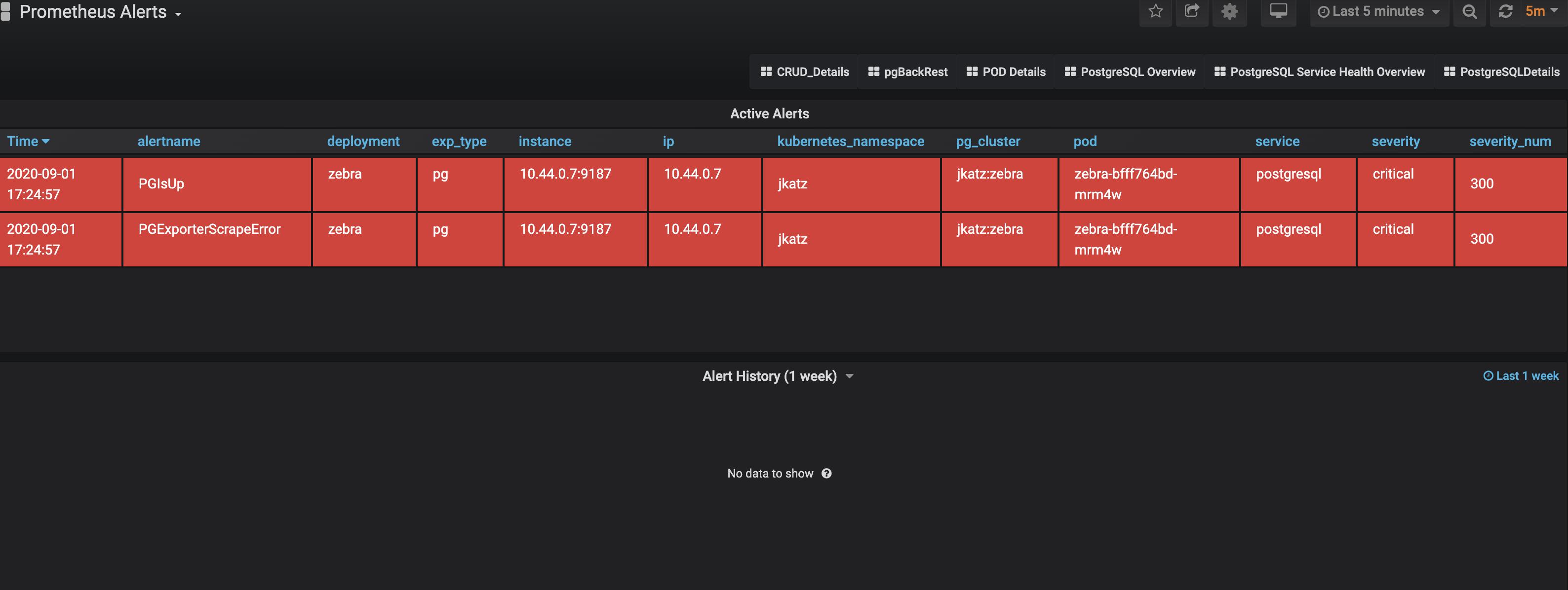PostgreSQL Operator Monitoring - Alerts
