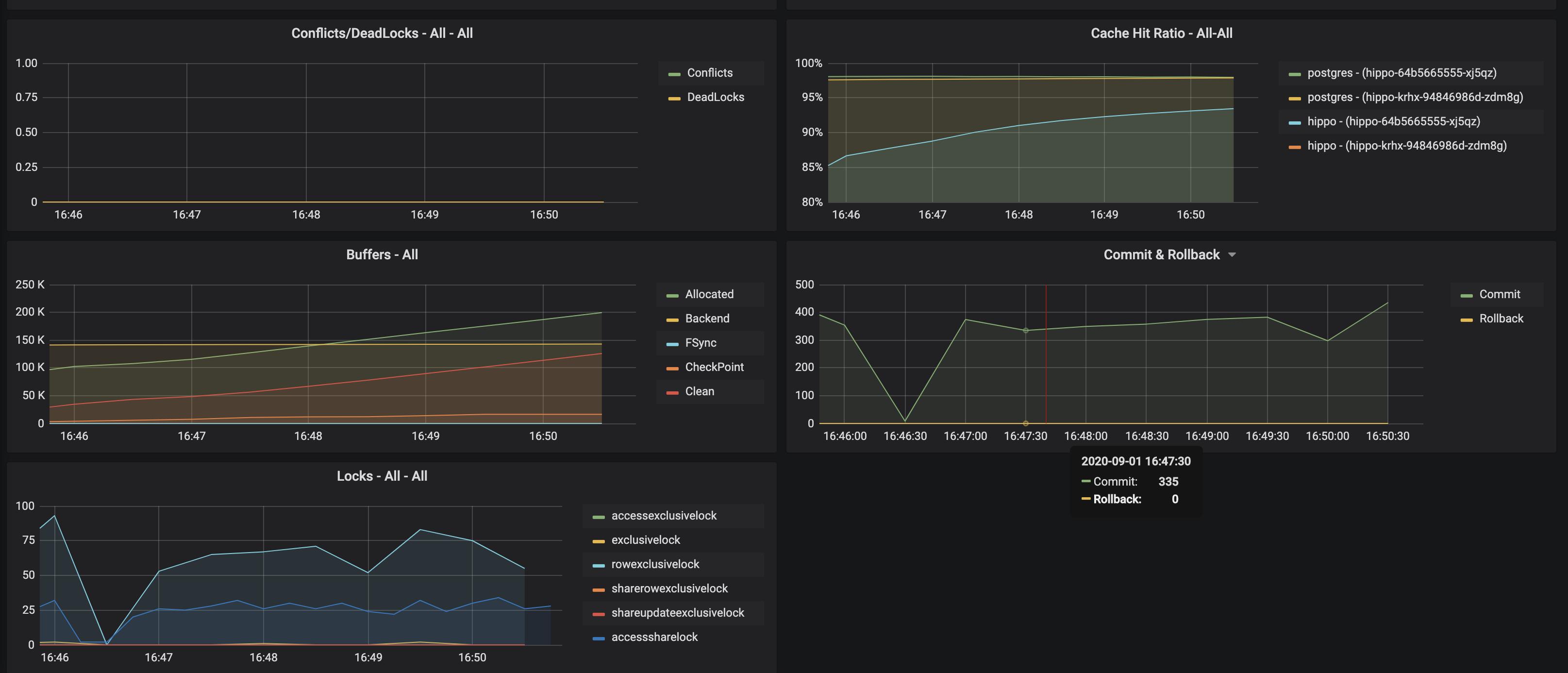 PostgreSQL Operator Monitoring - Cluster Cluster Details 2
