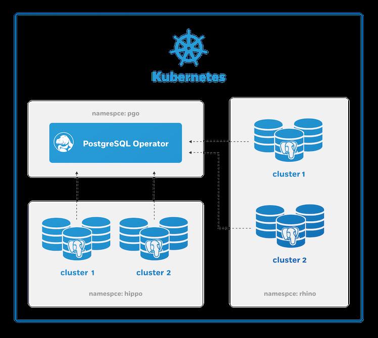 PostgreSQL Operator Multi Namespace Deployment