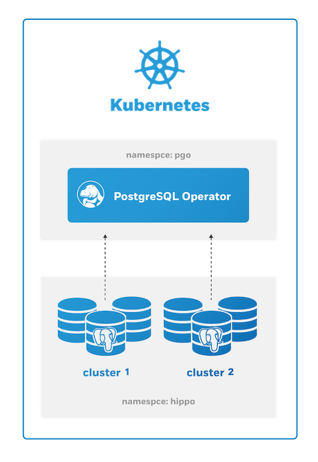 PostgreSQL Operator Single Namespace Deployment