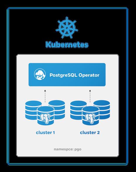 PostgreSQL Operator Own Namespace Deployment