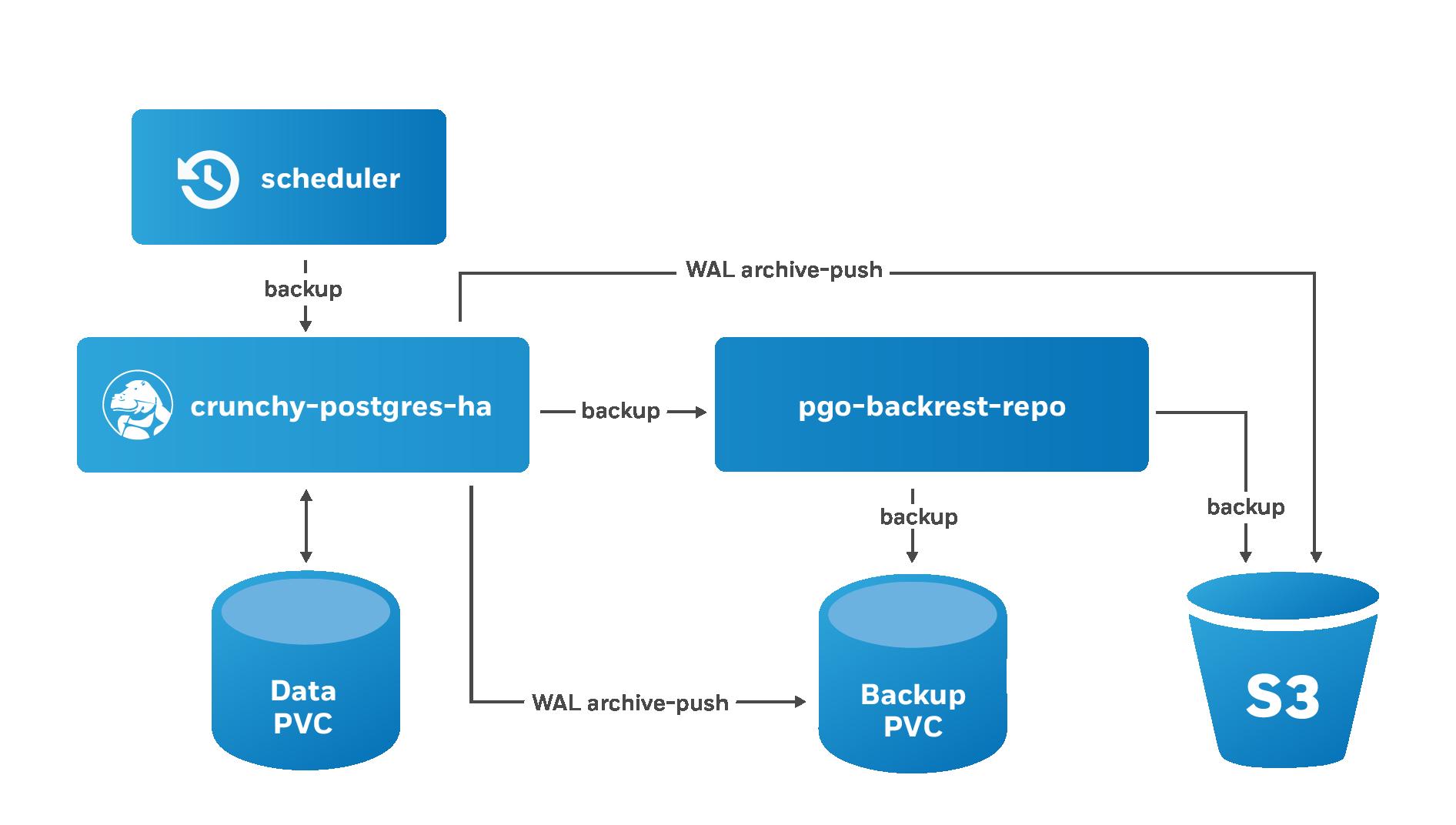 PostgreSQL Operator Schedule Backups