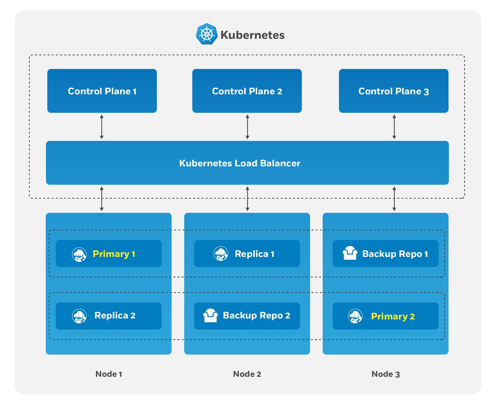 PostgreSQL Operator High-Availability Overview