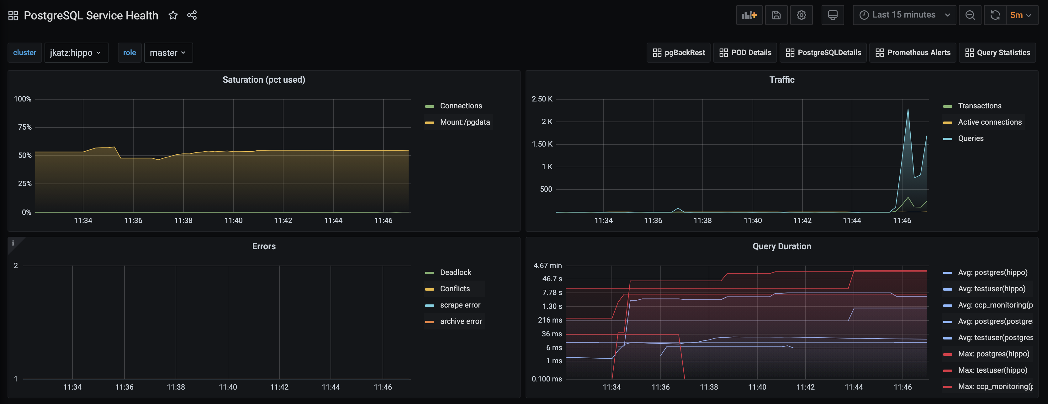 PostgreSQL Operator Monitoring - Service Health Overview
