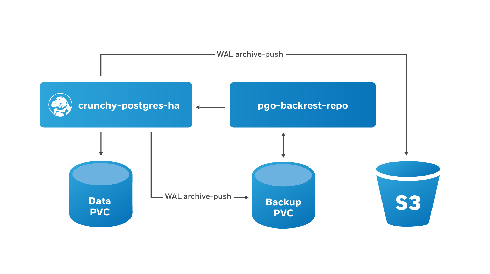 PostgreSQL Operator pgBackRest Integration