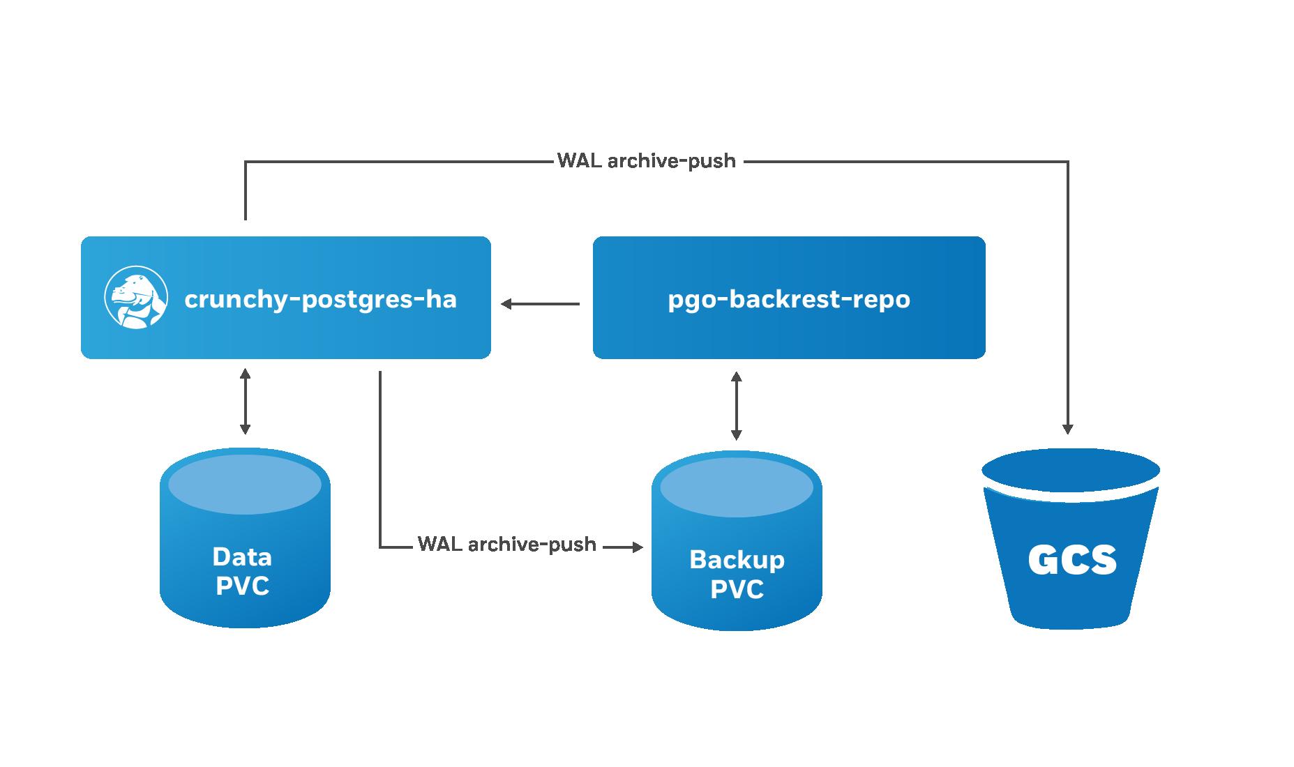 PostgreSQL Operator pgBackRest GCS