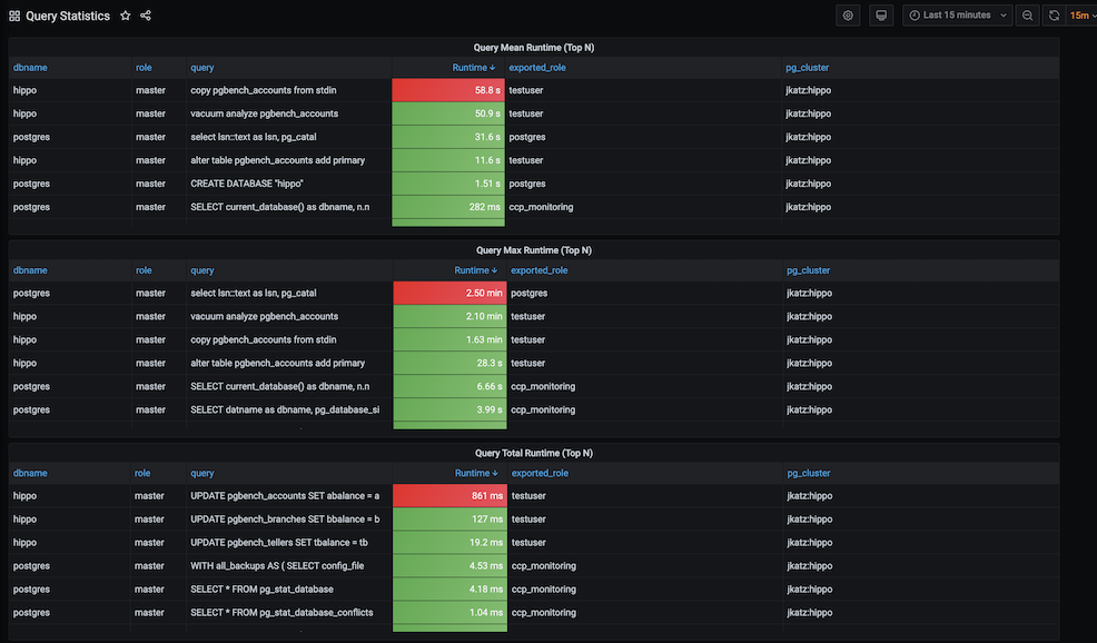 PostgreSQL Operator Monitoring - Query Analysis