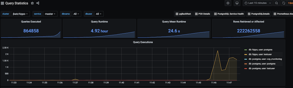 PostgreSQL Operator Monitoring - Query Performance